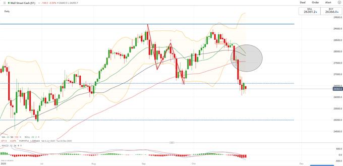 Previsioni settimanali Dow Jones, Hang Seng: elezioni statunitensi e FOMC in primo piano