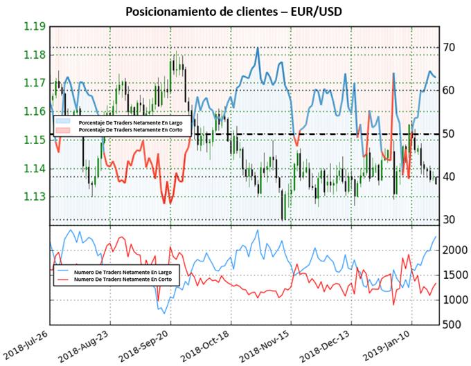 EUR/USD debería continuar a la baja tras posiciones netas en largo incrementadas
