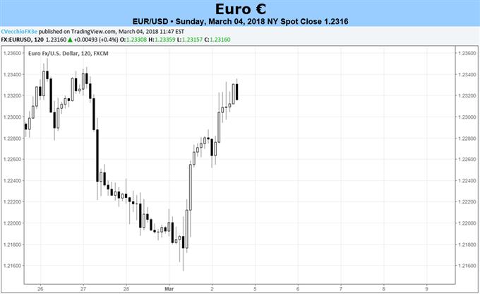اليورو يواجه مصاعب بفعل نتائج الانتخابات الإيطالية، واجتماع البنك المركزي الأوروبي