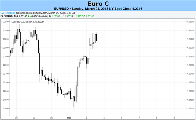 Euro Contends with Italian Election Results, ECB Meeting