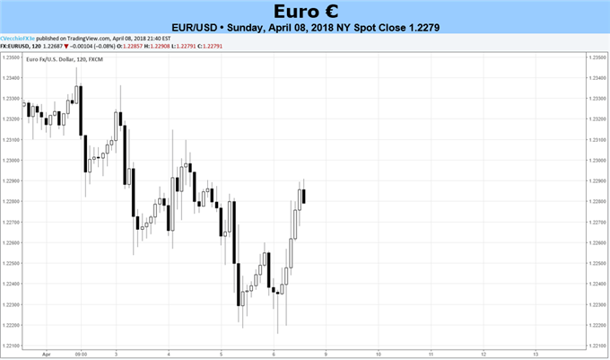 Euro's Biggest Risk May Be Itself as Data Momentum Tanks