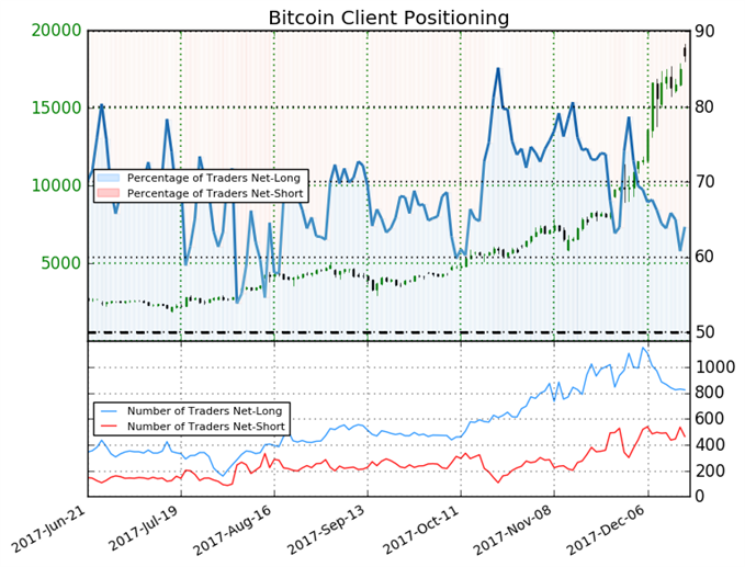 Bitcoin May Fall on Bearish Sentiment