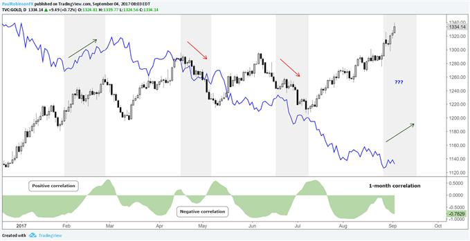 Gold, US Dollar correlation