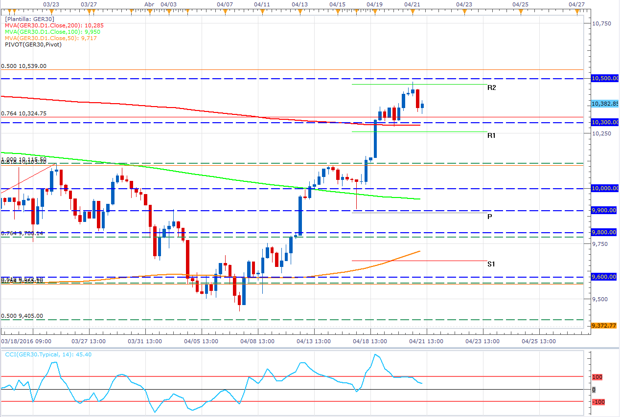 DAX: 3 Tips para entender la caída del índice (Draghi & SPX500)
