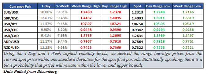 EUR/USD Implied Volatility Spiked Ahead of ECB Speech and Data