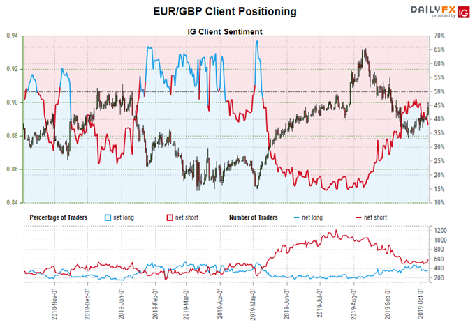 igcs, ig client sentiment index, igcs eurgbp, eurgbp rate chart, eurgbp rate forecast, eurgbp technical analysis, brexit latest, brexit talks, brexit