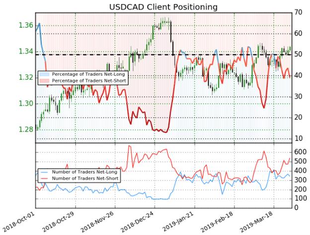 USDCAD trader sentiment client positioning