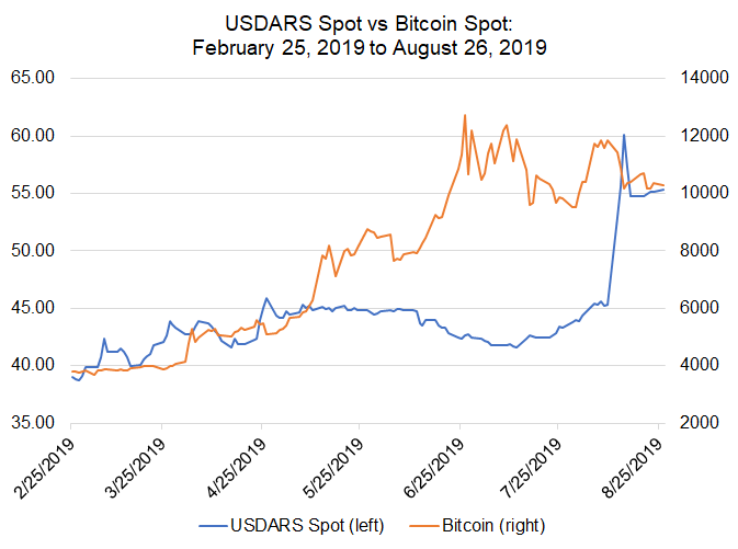 Bitcoin Price Correlations With Emerging Markets Fx Usd Cnh Usd Zar In Control