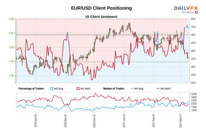 https://a.c-dn.net/b/1oFMfA/Euro-Price-Forecast-EURUSD-Perched-Atop-200-MA-with-ECB-In-Focus_body_USD_Client_Positioning.png
