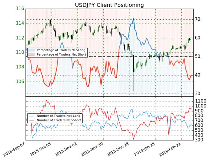 USD/JPY : L'indicateur Sentiment ne donne aucun signal clair