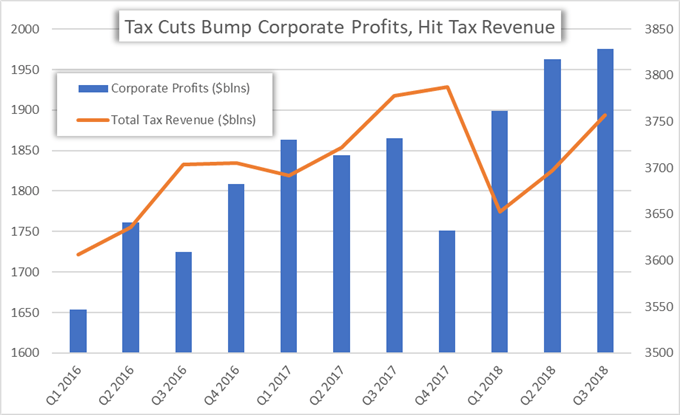 corporate tax cuts helped to boost the stock market