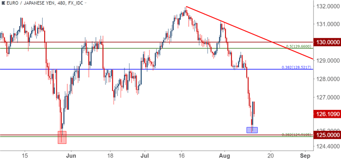 eurjpy eur/jpy eight hour price chart