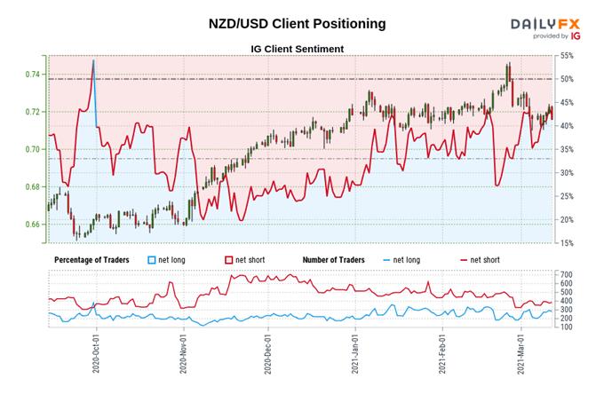 New Zealand Dollar Forecast: NZD/USD Rebound Hinges on FOMC Meeting