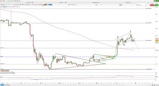 Bitcoin Sell in May and go away ? 29_04_19