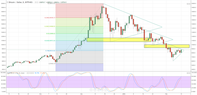 Bitcoin, Ether and Ripple; Updated Price Charts and Outlook