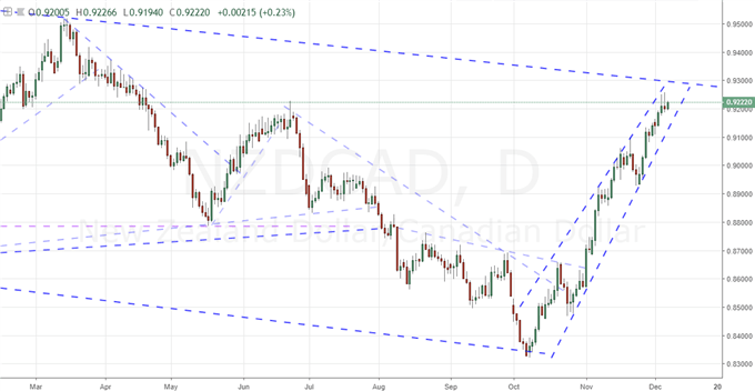 New Zealand Dollar Carves an Exceptional Move Away from the Bright Fundamental Lights