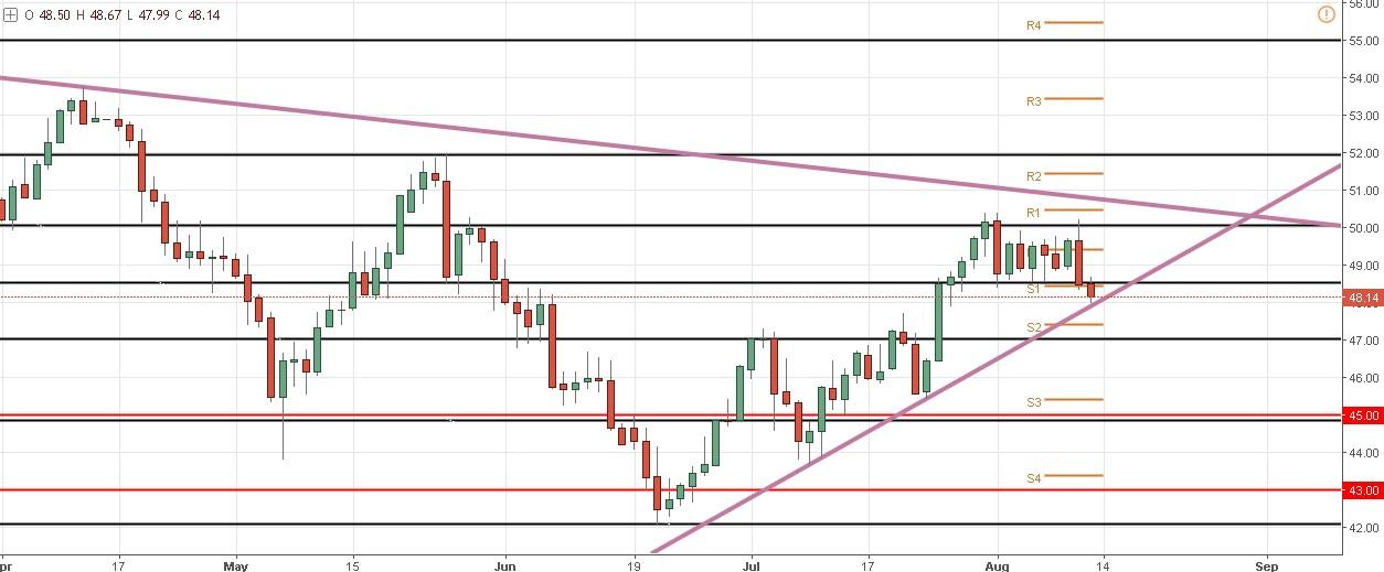 El precio del petróleo se encuentra en el piso de un triángulo ¿Podrá romper este soporte?