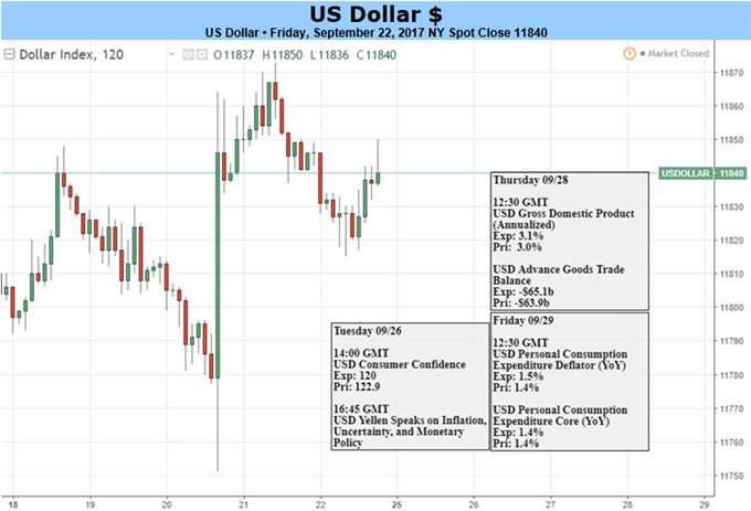 US Dollar Will Try To Build on Post-FOMC Gains. Will It Succeed?