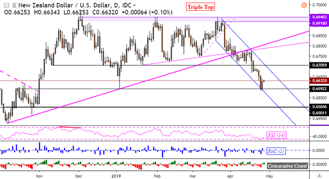 NZD/USD Downtrend Pauses, 3M Job Cuts Sink Dow Jones, JPY May Gain