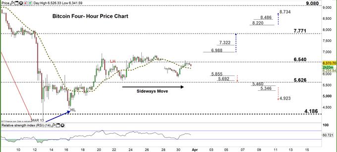 Bitcoin four hour price chart 31-03-20