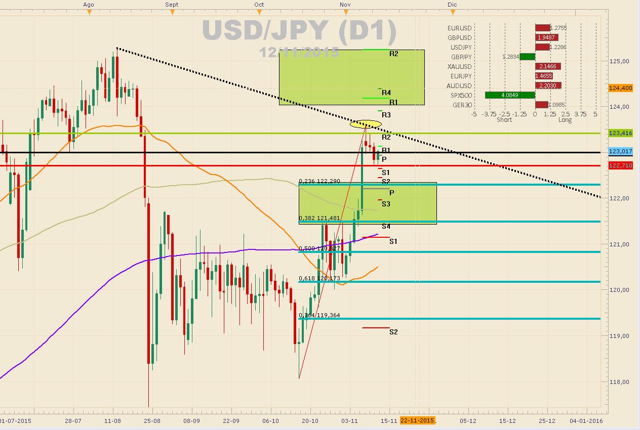 USDJPY en precio clave (123.00) – ¿Logrará mantenerlo después de los datos de USA?