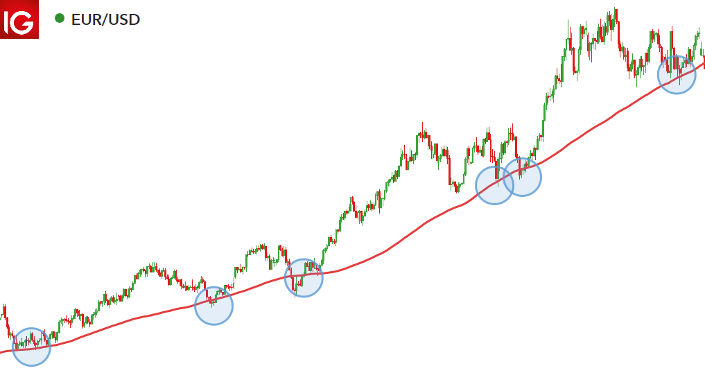 200 day moving average forex