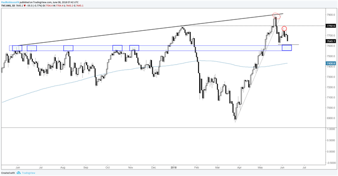 FTSE lower-high, looking for lower-low next