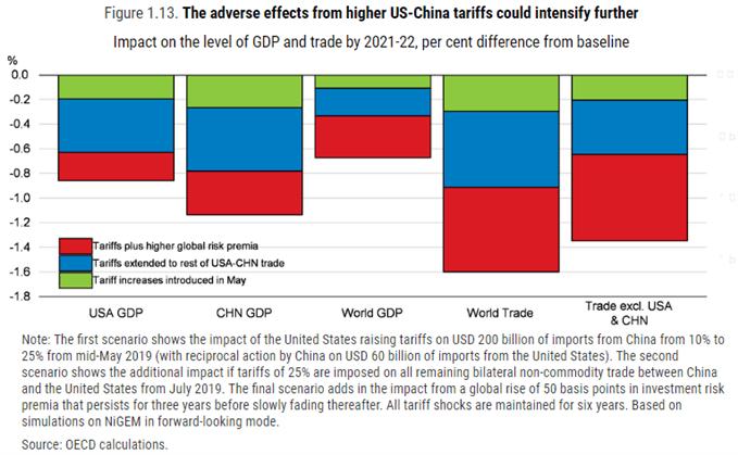 Image of OECD forecast