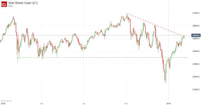 Dow Jones stock chart