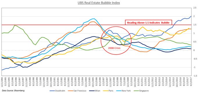 Chart showing Housing Index