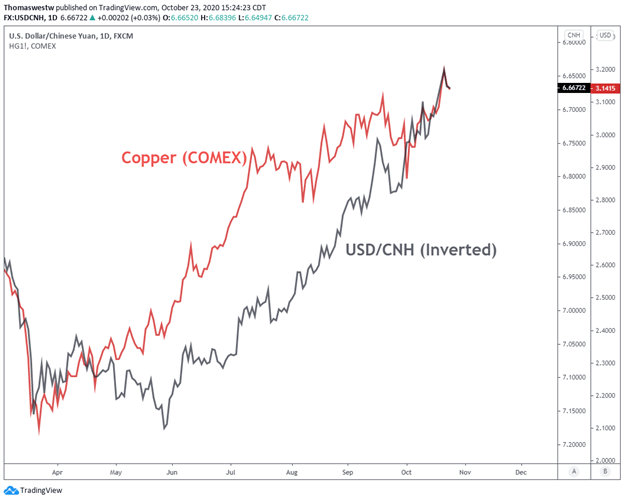 Copper, USDCNH