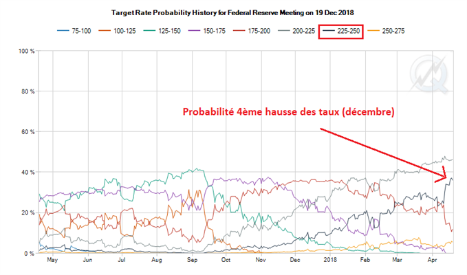 La probabilité d'une quatrième hausse des taux de la Fed fait pression sur le cours de l'or