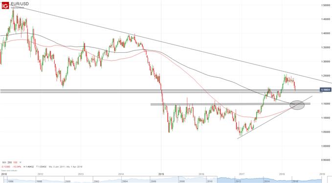 EUR-USD Chart auf Wochenbasis