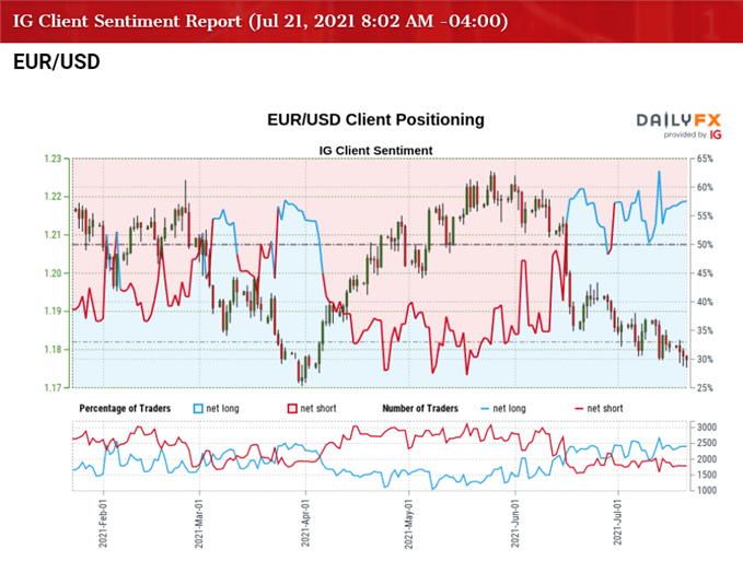 EUR/USD Outlook Hinges on ECB Guidance Following Strategy Review