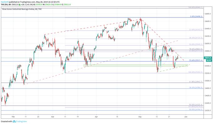 Dow jones price chart