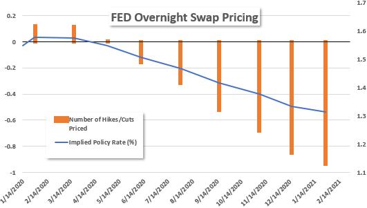 FED Overnight Swap Pricing