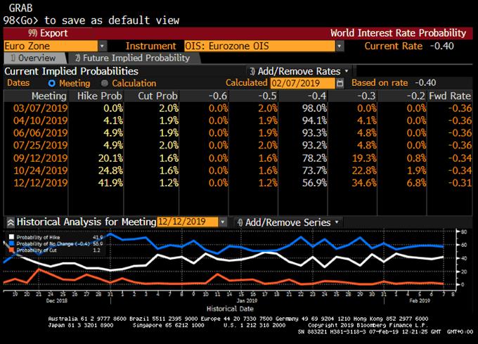 Probabilités hausses des taux de la BCE en 2019