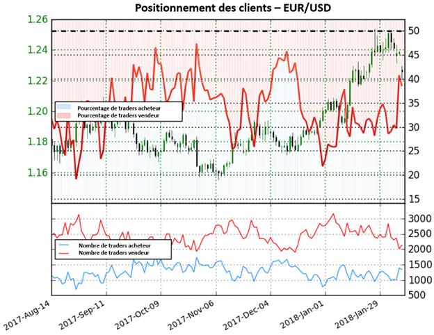 EUR/USD: Vers un repli plus important de l'euro à venir ?