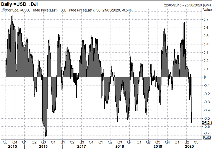 Correlation USD and Dow Jones May 21st