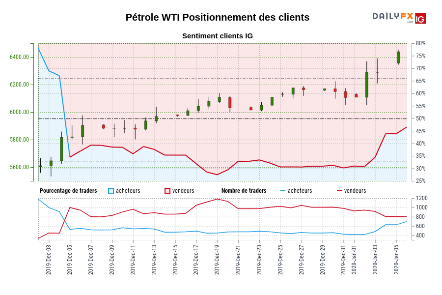 Pétrole WTI SENTIMENT CLIENT IG : Les traders sont l'achat Pétrole WTI pour la première fois depuis déc. 04, 2019 quand Pétrole WTI se négocié à 5816,10.