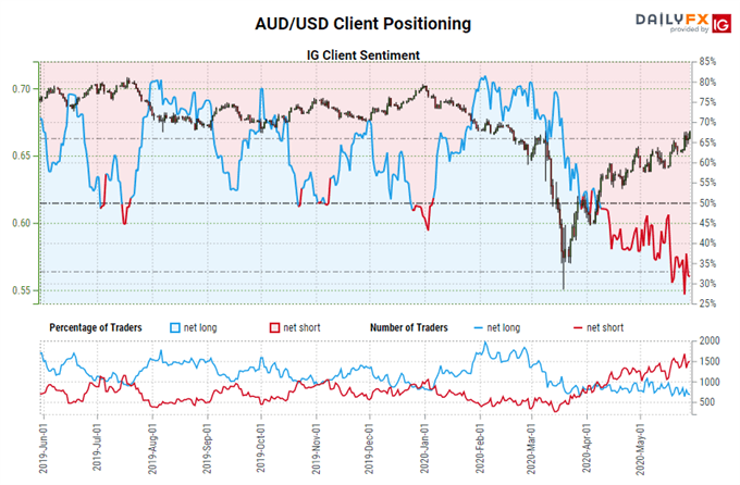 aud/usd rate, aud/usd technical analysis, aud/usd chart, aud/usd rate forecast, aud/usd rate chart