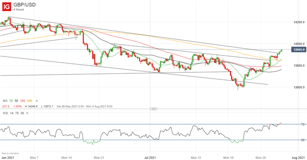 GBP/USD Strong, Breaks Above Resistance