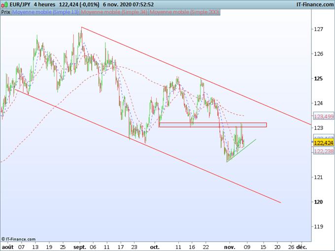USD/JPY, EUR/JPY, GBP/JPY : Le Yen se renforce inégalement contre les devises après les élections américaines