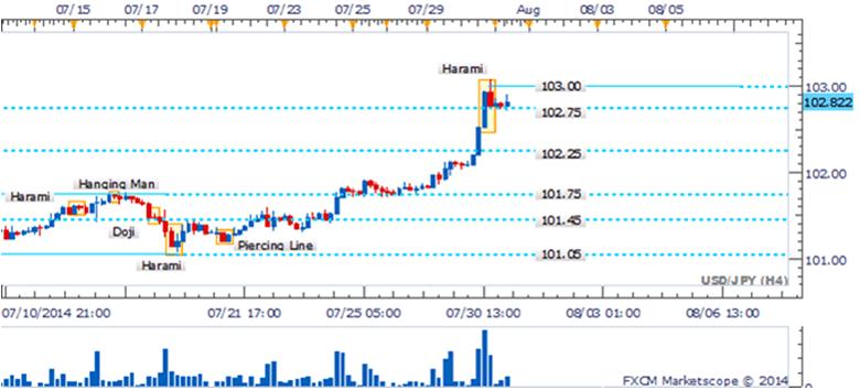 USD/JPY Presión de venta en 103.00, no obstante hay ausencia de patrones de reversión