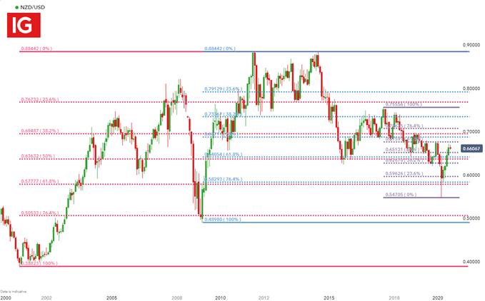 NZD / USD Aylık Grafik