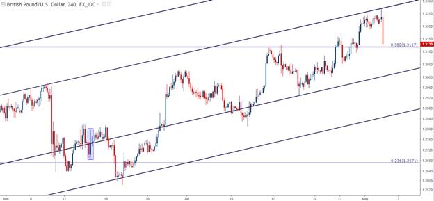 Pound Plummets on Dovish BoE: Blip in the Trend or Full-Scale Reversal?