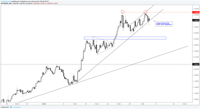 EUR/USD 4hr price chart with short-term channel