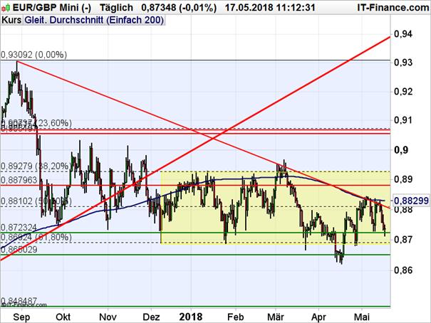 EUR/GBP: Kein Vorbeikommen an der Durchschnittslinie