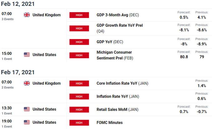 UK / US Data Releases - GBP/USD Economic Calendar - British Pound Event Risk