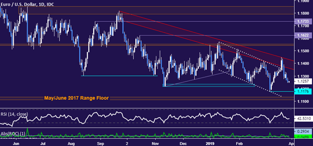 Euro Q2 Forecast: Weak Price Outlook amid Political Uncertainty, Heightened Growth Concerns